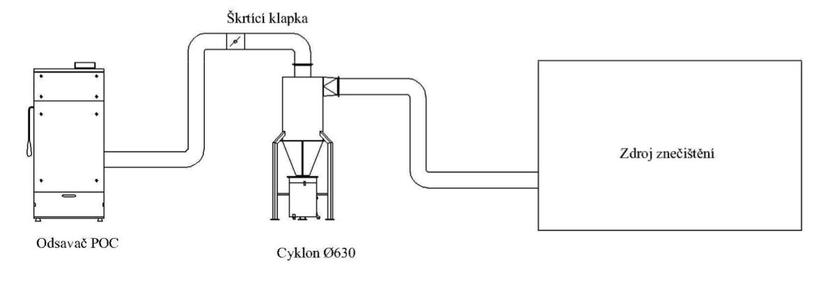 priklad-zarazeni-cyklonu-do-sestavy-odsavani