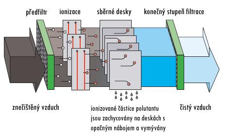 electrofilter-cz