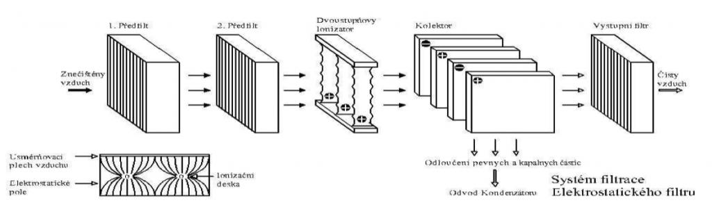 system-filtrace-ke