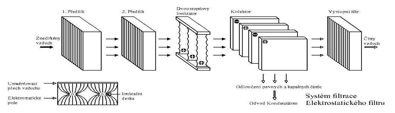 system-filtrace